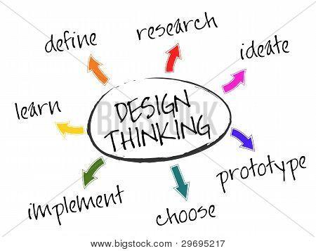 Design-Denken