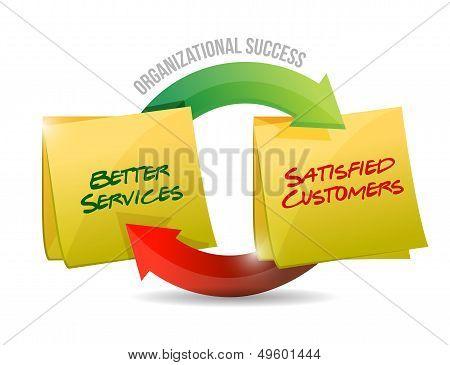 Organizational Success Diagram Cycle