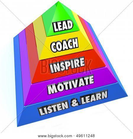 Os papéis de um líder ou gerente como etapas em uma pirâmide, incluindo chumbo, treinador, inspirar, motivar e