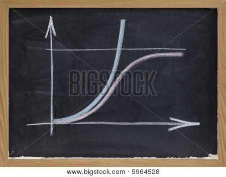 Limited And Unlimited Growth Concept On Blackboard