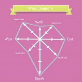 pic of wind-rose  - wind rose diagram and compass vector with north - JPG