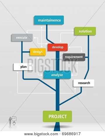 Project business plan tree