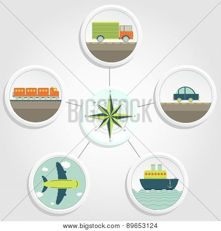 One Compass And 5 Types Of Transport