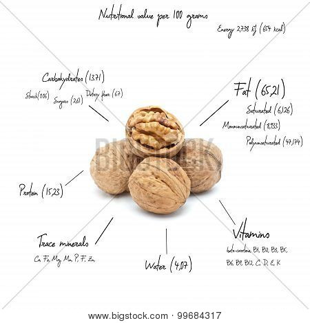 The chemical composition of walnut