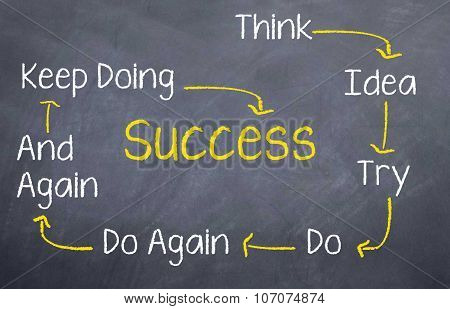 Think...Try...Success