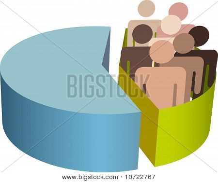 Minority People Group Population Pie Chart