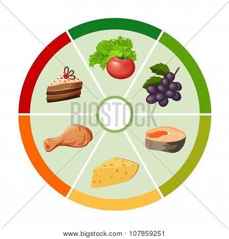 The Food Color Wheel Chart