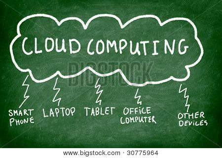 Cloud computing explained on chalkboard showing connections between the cloud, laptop, pc, tablet computer, smart phone etc.