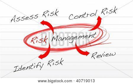 Diagrama de proceso de gestión de riesgo