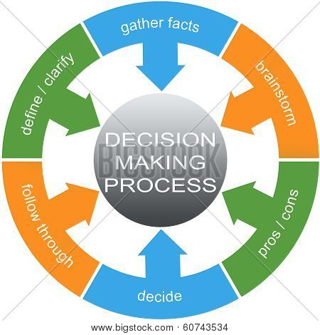 Decision Making Process Word Circles Concept