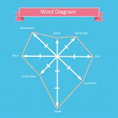 foto of wind-rose  - wind rose diagram and compass vector with north - JPG