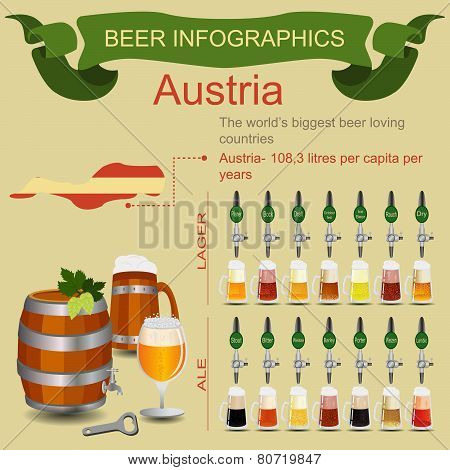 Beer infographics. The world's biggest beer loving country - Austria.