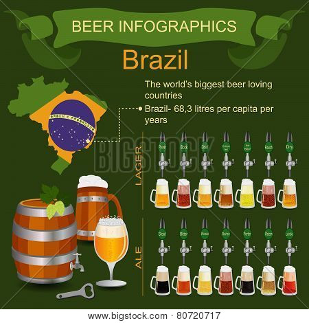 Beer infographics. The world's biggest beer loving country - Brazil.