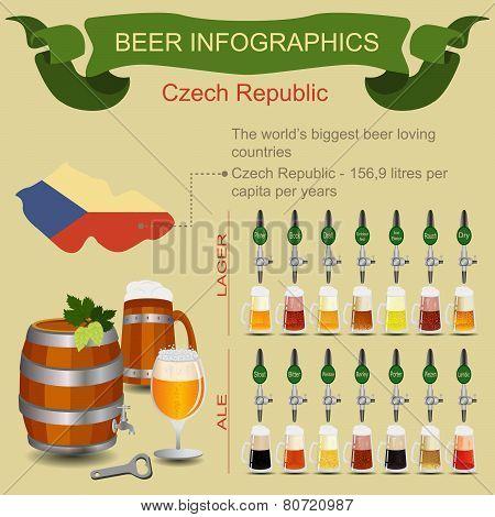 Beer Infographics Czech
