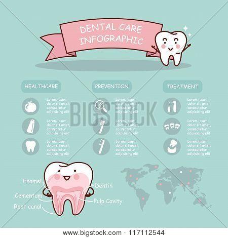 Dental Health Care Infographic