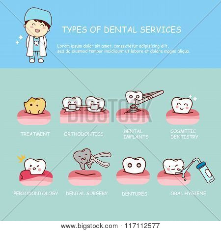 Dental Health Services Infographic