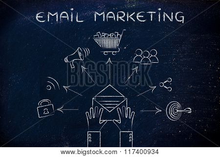 Shopping & Sharing Symbols Coming Out Of Envelope, Email Marketing