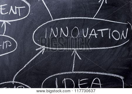 Strategy Planning Flow Chart On Blackboard