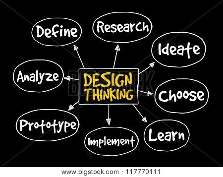Design Thinking Mind Map