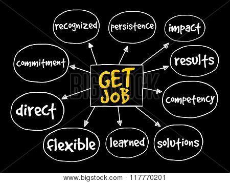 Get Job Mind Map