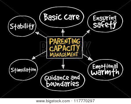 Parenting Capacity Management