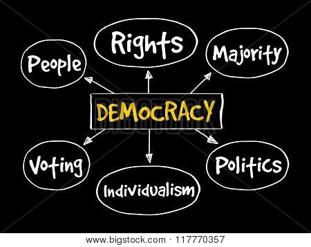 Democracy Mind Map