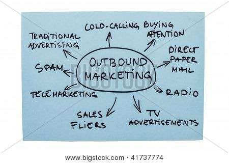 ausgehende Marketingdiagramms