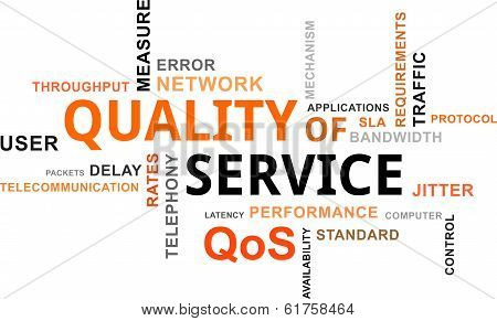 Word Cloud - Qos