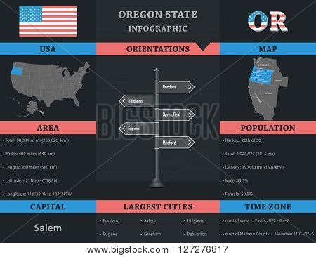USA - Oregon state infographic template, area, map, population informations included
