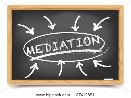 detailed illustration of a blackboard with a Mediation focus sketch, eps10 vector, gradient mesh included