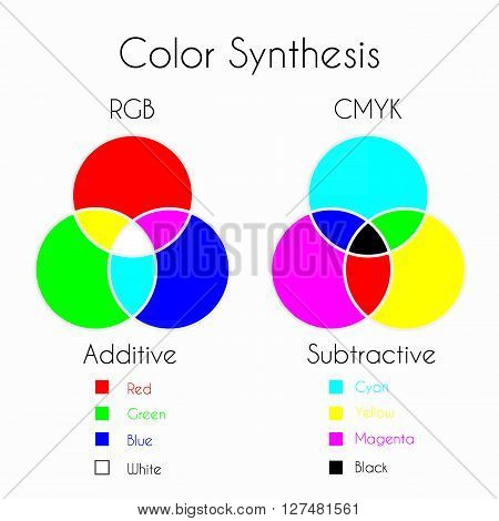 Color Mixing. Color Synthesis - Additive and Subtractive. Color models RGB and CMYK with three primary colors three secondary colors and one tertiary color made from all three primary colors.