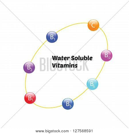 Water soluble vitamin  C and B group infographic  The font in this image is Poetsen free font for commercial use under  SIL Open Font License v1.10