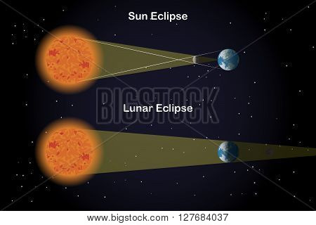 Illustration of a Sun Eclipse and a Lunar Eclipse