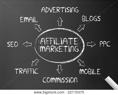 Tafel - Affiliate-Marketing