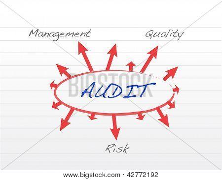 Varios resultados posibles de llevar a cabo una auditoría