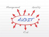 image of financial audit  - Several possible outcomes of performing an audit illustration design - JPG