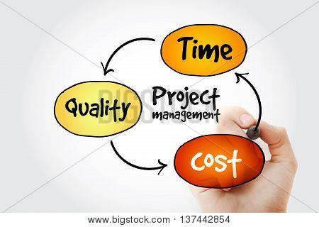 Hand Writing Project Management