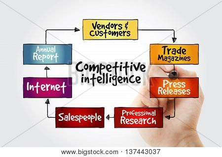 Hand Writing Competitive Intelligence