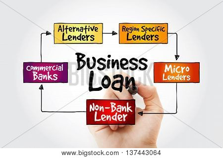 Business Loan Sources Mind Map