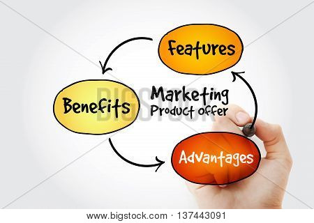 Hand Writing Marketing Product Offer