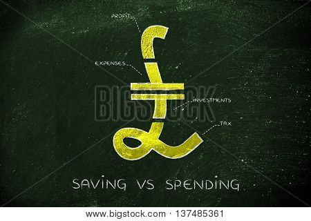 Split Pound Currency Symbol With Budgeting Captions, Saving Vs Spending