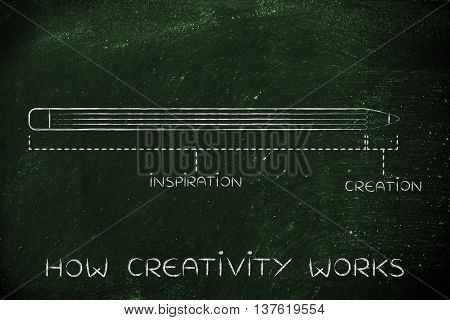 Long Inspiration And Short Creation Time, How Creativity Works