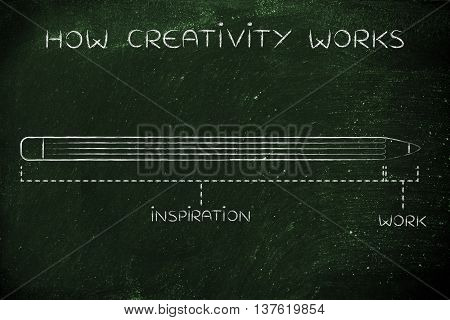 Long Inspiration And Short Work Time, How Creativity Works