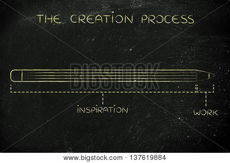 Long Inspiration And Short Work Time, Creation Process Caption