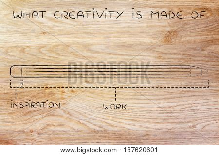 Short Inspiration And Long Working Time, What Creativity Is Made Of