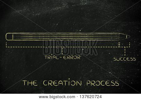 Invention Creation With Long Trial Error Before Success