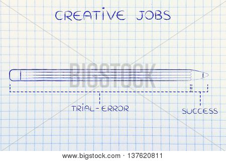 Creative Jobs:long Trial Error Before Success