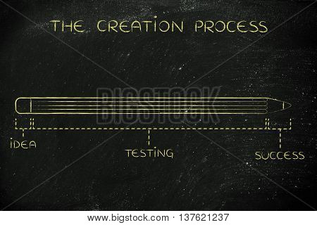 Invention Making With Long Idea Testing Phase, Creation Process