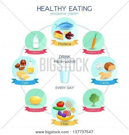 Vector infographics healthy eating concept, daily nutrition system, proteins carbohydrates and fats based diet, balanced eating illustration
