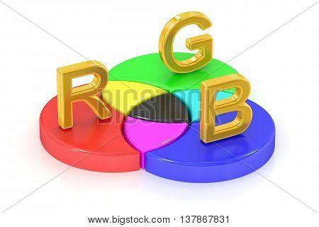 RGB concept 3D rendering isolated on white background